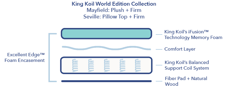 King Koil World Extended Life Collection Review